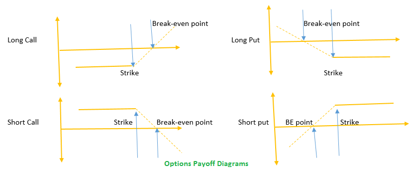 options-pay-off-diagram